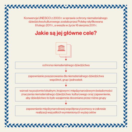 niematerialne_dziedzictwo_infografiki-02